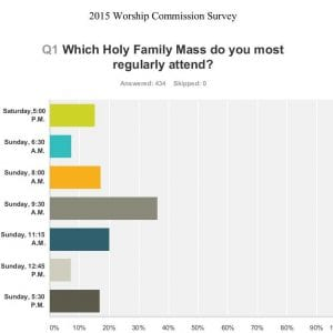 And Survey Says….Results of Worship Commission Survey