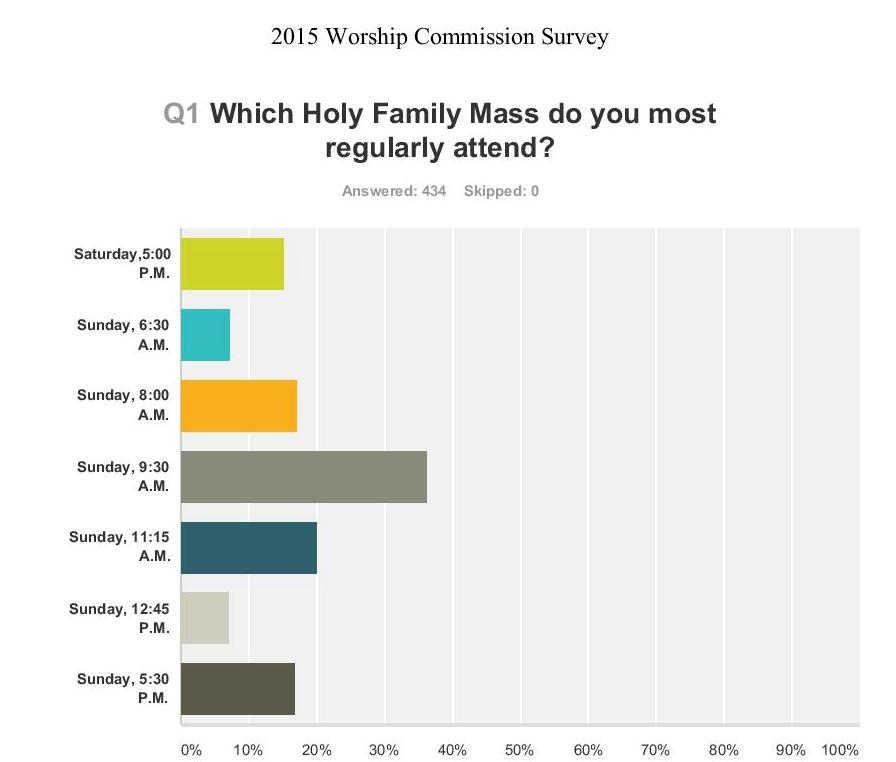And Survey Says....Results of Worship Commission Survey